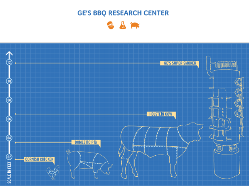 ge's bbq research center